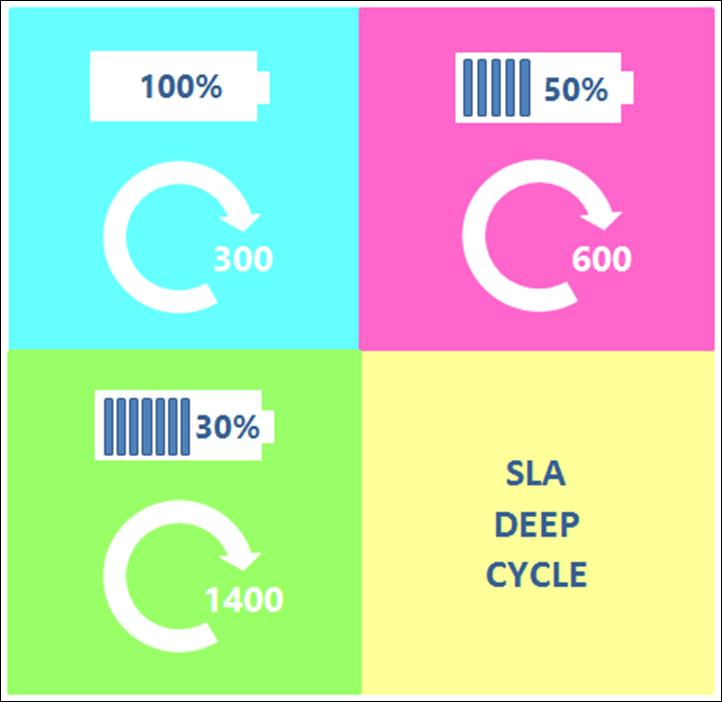 Vplyv hlbky vybitia SLA baterie na pocet cyklov